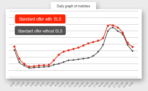 Odds data | BetSys